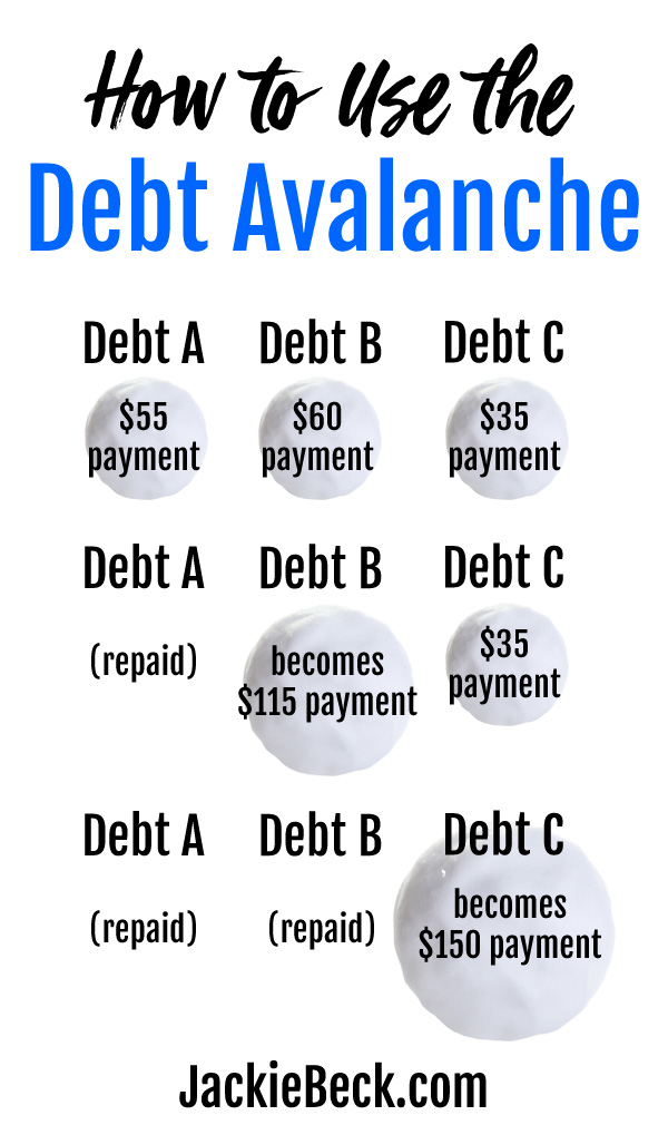 Here's how the debt avalanche works, plus why you might or might not want to use it to pay down debt.