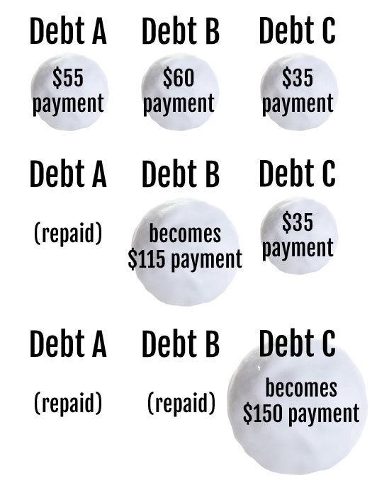 Example of how to use the debt avalanche method. You make monthly payments on all debts, and as a debt is repaid you send that minimum payment to the next debt in the list.