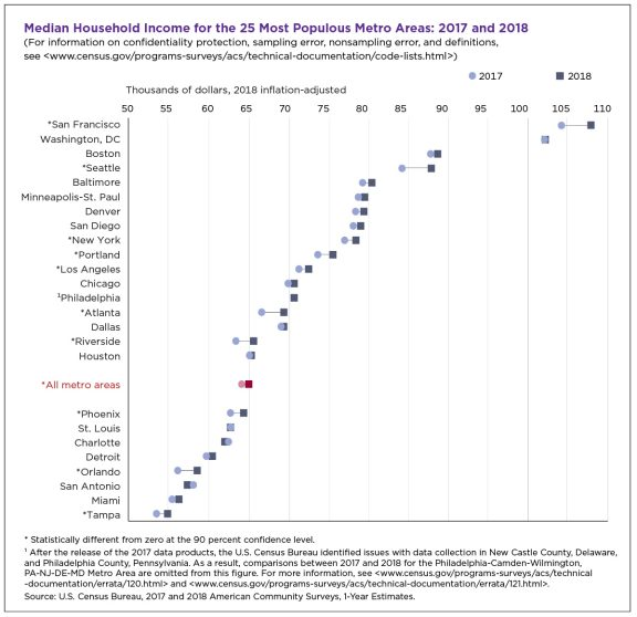 Chart showing median household income for the 25 most populous metro areas: 2017 and 2018